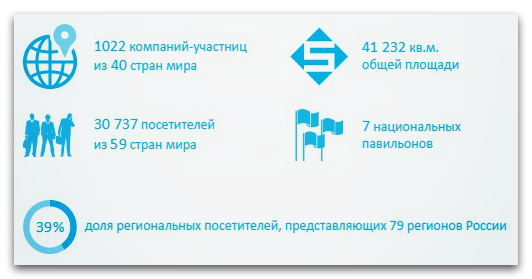 MIMS Automechanika Moscow